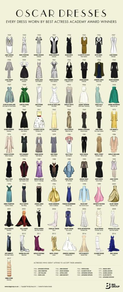 vestidos de las ganadoras del Oscar